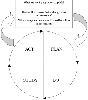 The service improvement programme the model for improvement using the plan do study act pdsa cycle pronofoot35fo Image collections